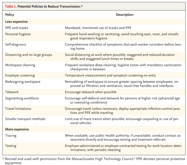 challenges_of_return_to_work_in_an_ongoing_pandemic_n_engl_j_med_20200608_table1.png