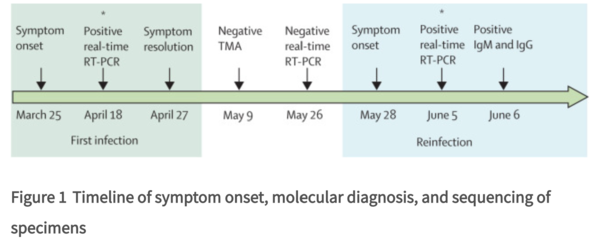 genomic evidence for reinfection figure1.png