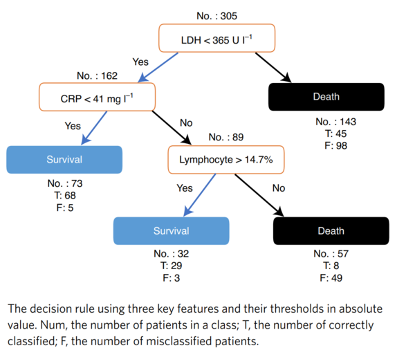 Replication of a mortality prediction model in Dutch patients with COVID-19 (Nature Machine Intelligence.png