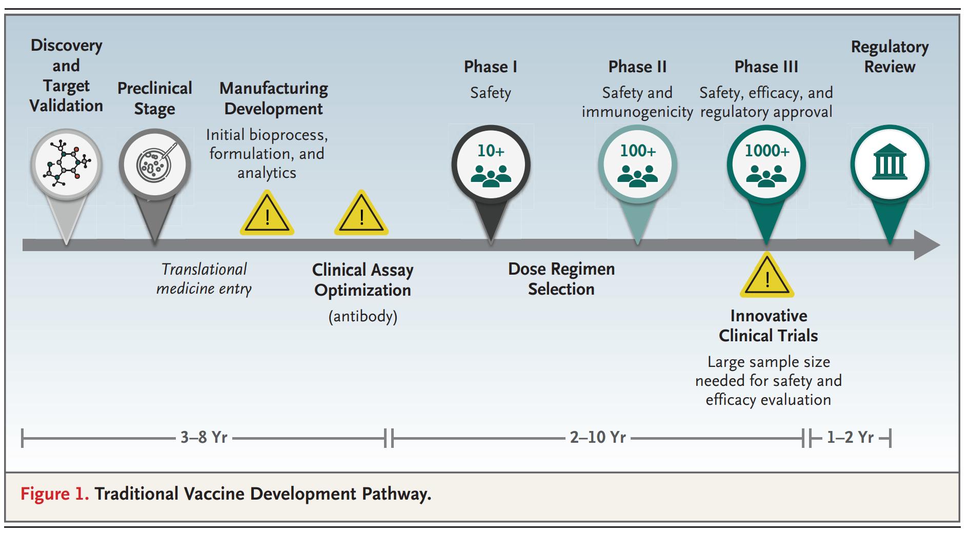 https://smart119.biz/covid-19/images/covid-19%20vaccine-development%20multiverse%20figure1.png